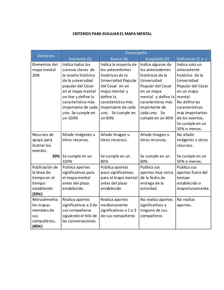CRITERIOS PARA EVALUAR EL MAPA MENTAL                                                    Desempeño   Elemento             ...