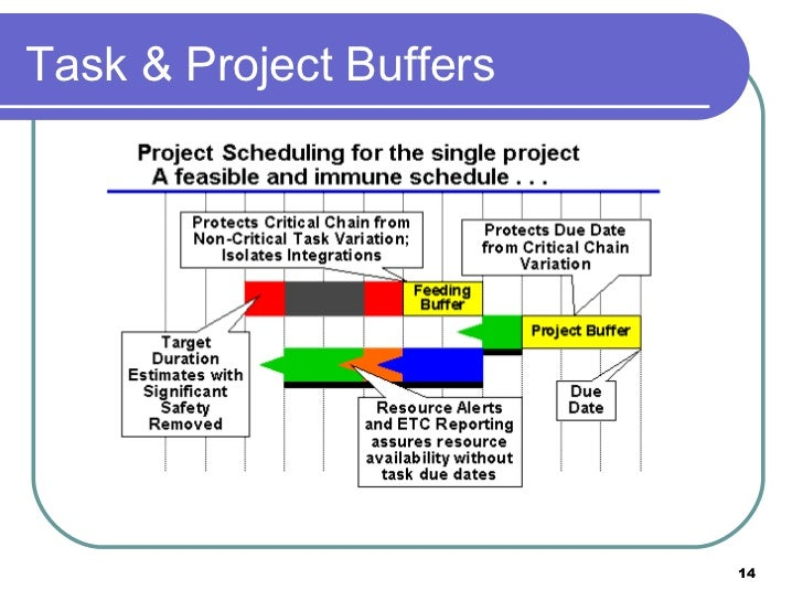 critical chain project scheduling In this study, a multi-attribute buffer sizing method is proposed aimed at  maximizing the robustness of the buffered schedule generated the project  attributes.