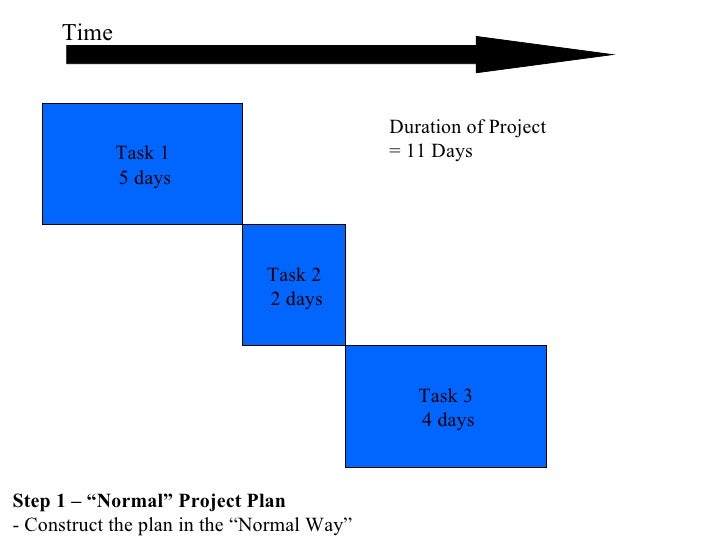 """Task 1 5 days Time Step 1 – """"Normal"""" Project Plan   - Construct the plan in the """"Normal Way"""" Task 2 2 days Task 3 4 days D..."""
