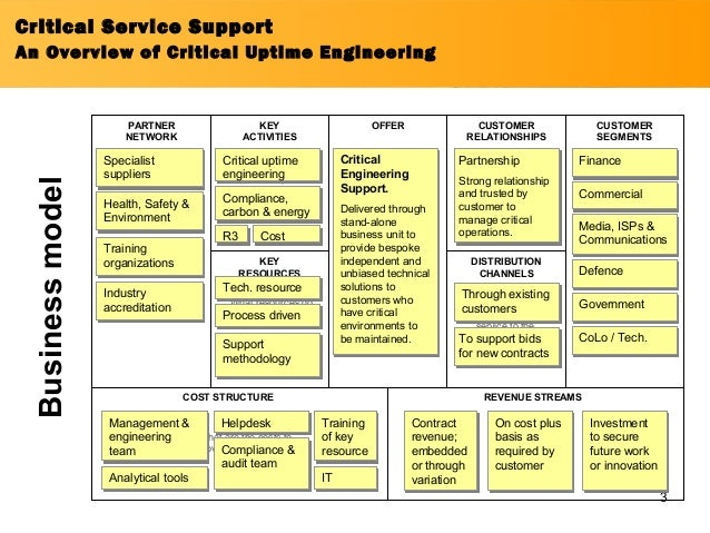 customer centred business model Business model and strategic plan part i bus/475 integrated business topics business model and strategic plan part i: conceptualizing a new product or service division of an existing business the success of an organization depends on the strategic plan.