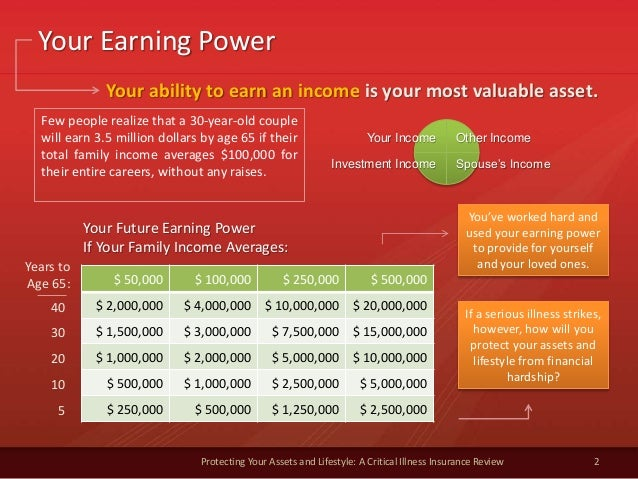 Your Earning Power 2 Protecting Your Assets and Lifestyle: A Critical Illness Insurance Review $ 50,000 $ 100,000 $ 250,00...