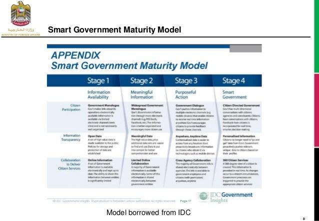 gartner analytics maturity model pdf