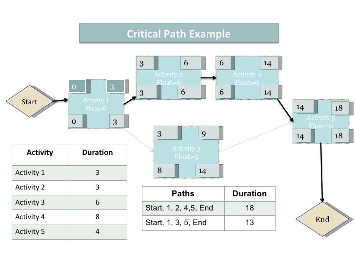 critical path methods examples
