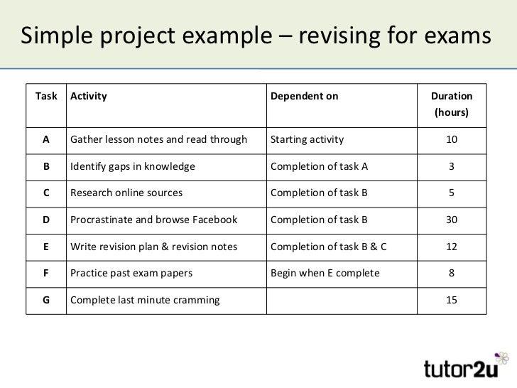 write process analysis essay examples