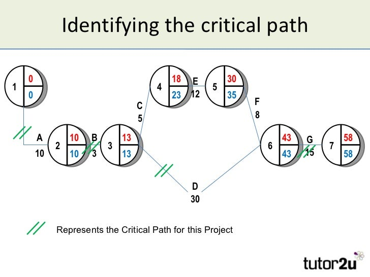 evaluate critical path analysis and network planning