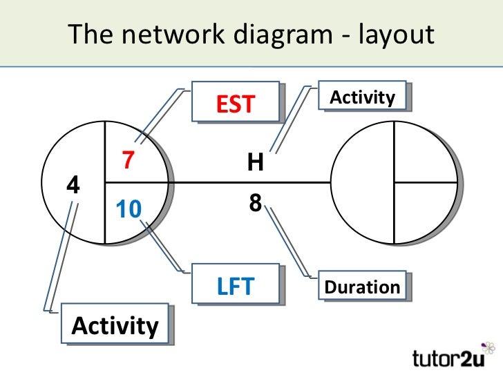 critical path analysis rh slideshare net lift diagram form lft airport diagram