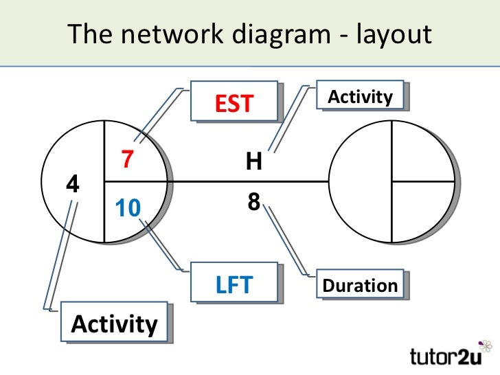 Critical path analysis 9 the network diagram ccuart Choice Image