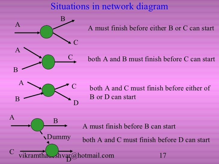 Critical path and pert 17 situations in network diagram b a a ccuart Images