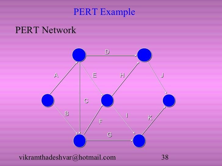 Critical path and pert pert examplepert ccuart Images