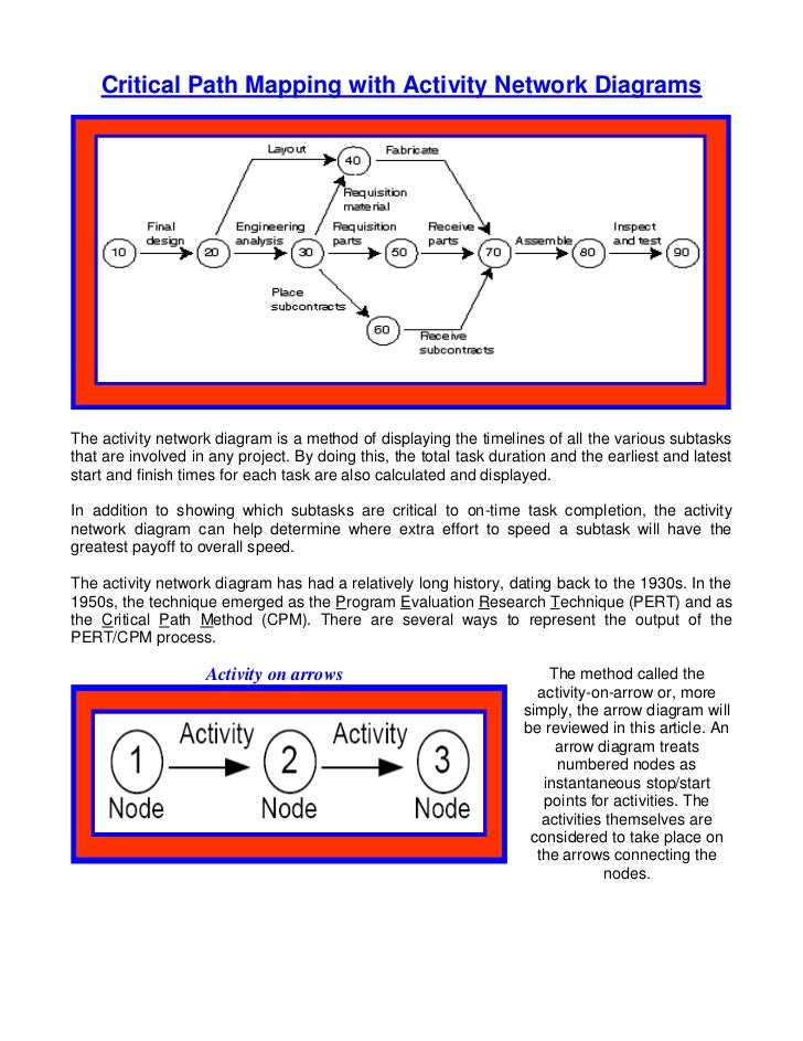 Critical Path Mapping with Activity Network DiagramsThe activity network diagram is a method of displaying the timelines o...