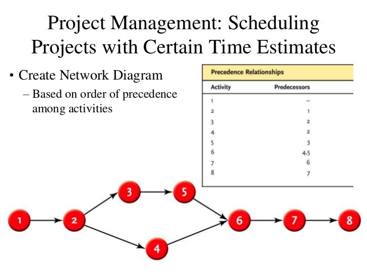Download Precedence Diagram Gantt Chart Excel Template Network Sample