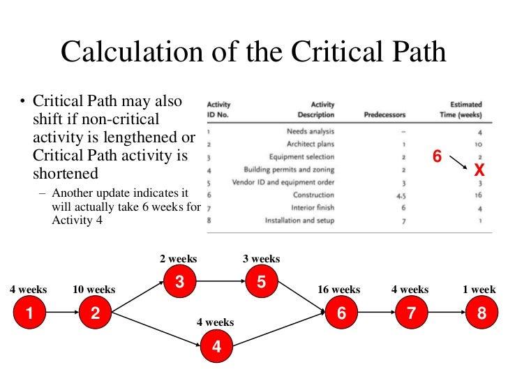 Critical Path Ppt
