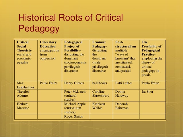 critical pedagogy Critical thinking and critical pedagogy: relations, differences, and limits nicholas c burbules and rupert berk department of educational policy studies.