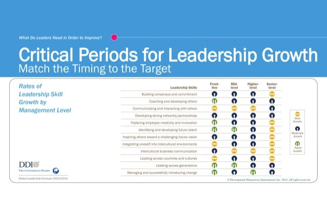 What Do Leaders Need in Order to Improve?  0  Critical Periods for Leadership Growth  Match the Timing to the Target /  Fr...