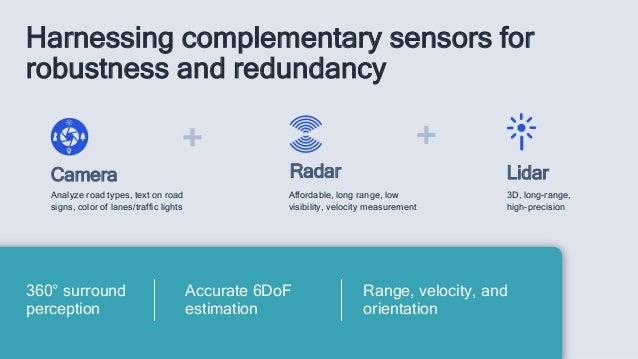 Harnessing complementary sensors for robustness and redundancy Radar Camera 3D, long-range, high-precision Affordable, lon...