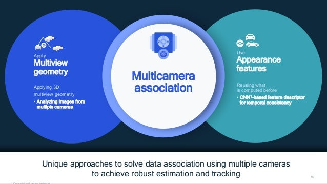 Unique approaches to solve data association using multiple cameras to achieve robust estimation and tracking 15 Multicamer...