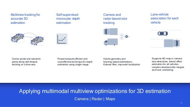 20 20 Applying multimodal multiview optimizations for 3D estimation Camera | Radar | Maps Multiview tracking for accurate ...