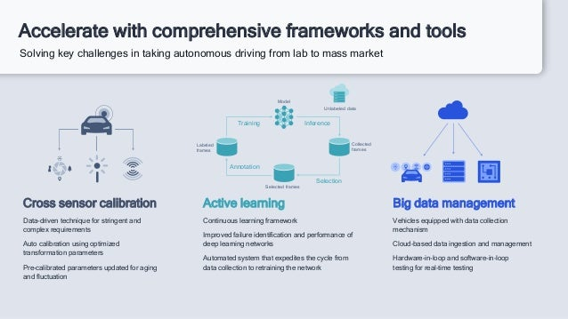 Accelerate with comprehensive frameworks and tools Solving key challenges in taking autonomous driving from lab to mass ma...