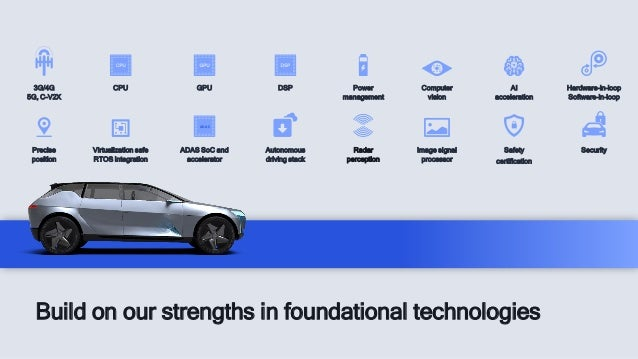 Build on our strengths in foundational technologies CPU DSP GPU Precise position Autonomous driving stack Security AI acce...
