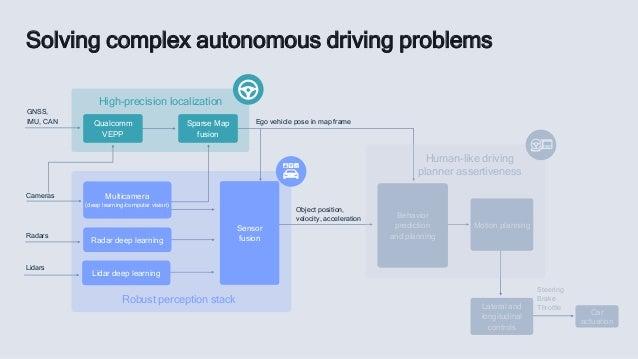 Solving complex autonomous driving problems Car actuation GNSS, IMU, CAN Human-like driving planner assertiveness Motion p...