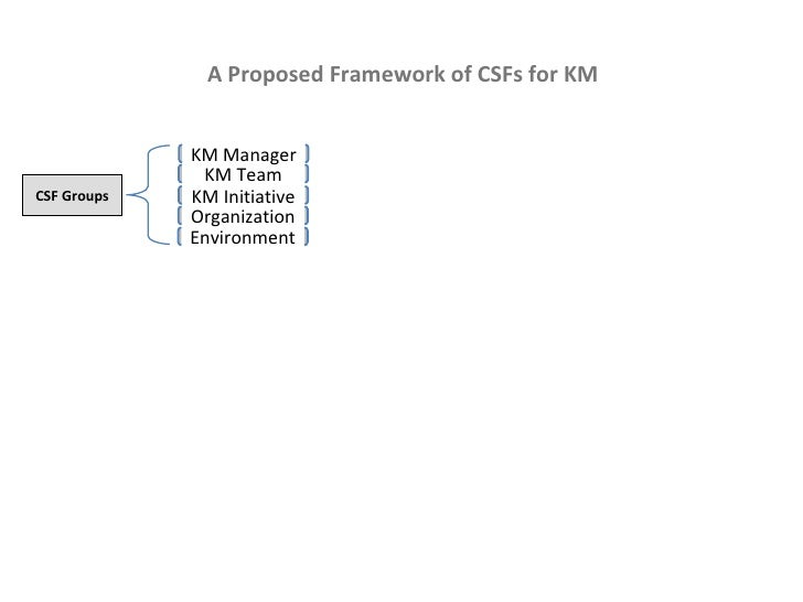 A Proposed Framework of CSFs for KM KM Manager KM Team KM Initiative Organization Environment CSF Groups