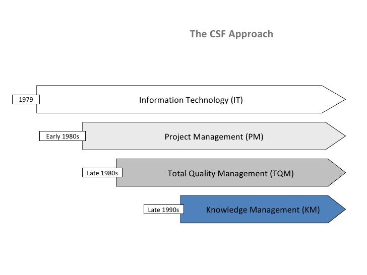The CSF Approach Information Technology (IT) Project Management (PM) Total Quality Management (TQM) Knowledge Management (...