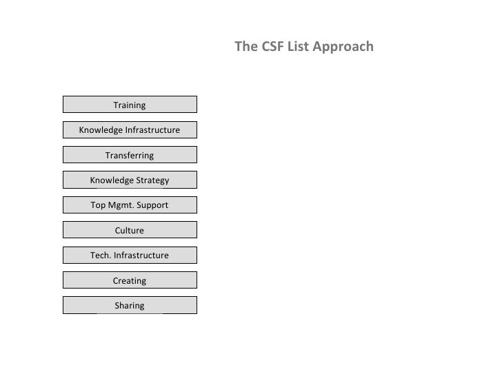 The CSF List Approach Sharing Tech. Infrastructure Knowledge Infrastructure Culture Transferring Creating Knowledge Strate...