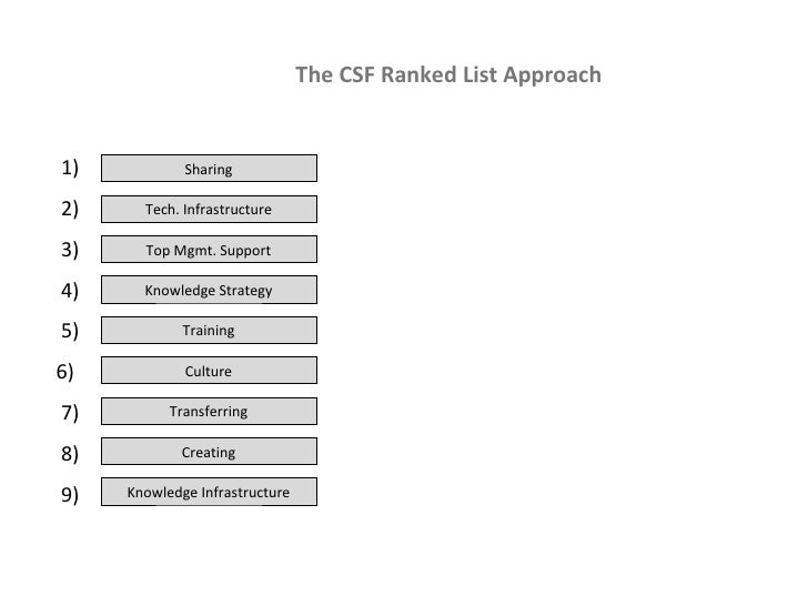 The CSF Ranked List Approach 1) 2) 3) 4) 5) 6)  7) 8) 9) Sharing Tech. Infrastructure Knowledge Infrastructure Culture Tra...