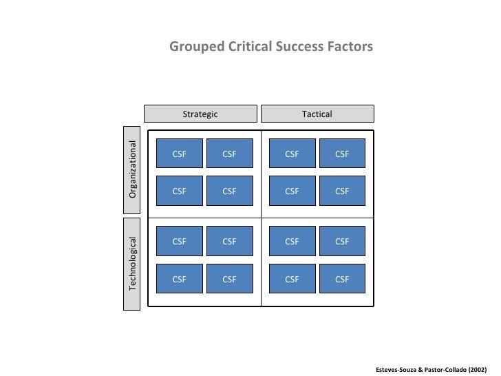 Grouped Critical Success Factors Strategic Tactical Organizational Technological Esteves-Souza & Pastor-Collado (2002) CSF...