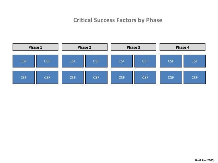 Critical Success Factors by Phase Manger CSFs Project CSFs External Env. CSFs Organizational CSFs Phase 1 Phase 2 Phase 4 ...