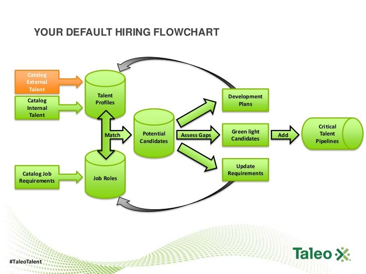 flow chart of hiring: Your default hiring flowchart catalog
