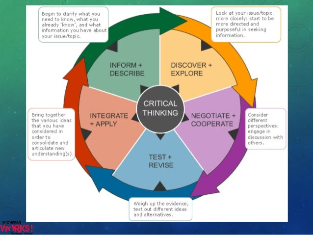 using critical thinking to solve problems Use these sample critical-thinking interview questions to discover how candidates evaluate complex situations and if they can reach logical decisions why test candidates' critical-thinking skills critical-thinking skills allow people to evaluate situations through reasoning to reach logical decisions.