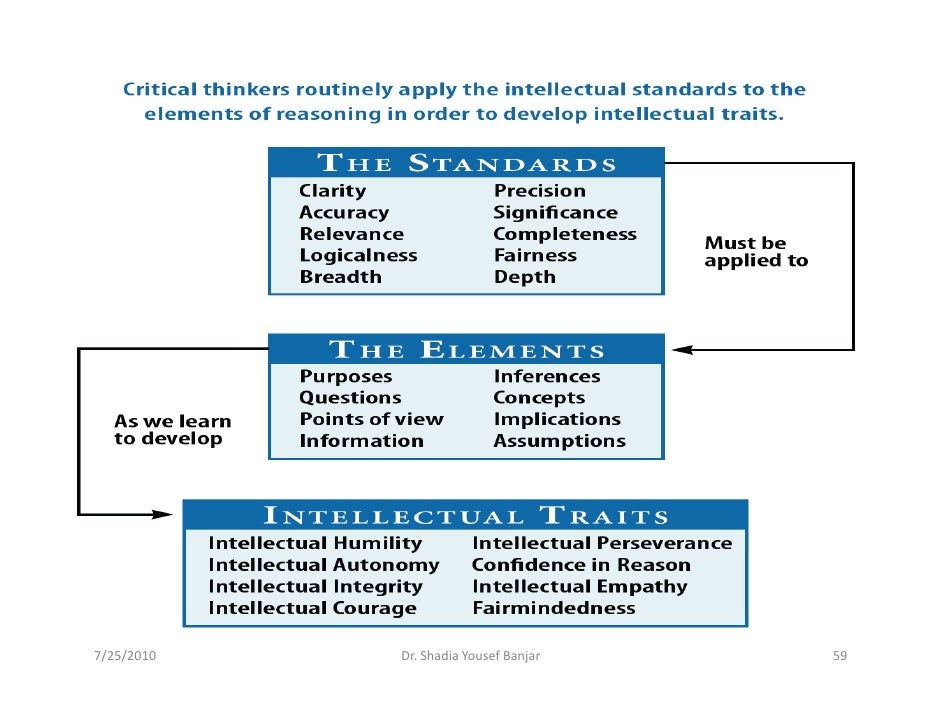 """foundation for critical thinking intellectual standards Words """"critical thinking"""" in the army war college library database will yield  reason, applying intellectual standards of epistemic."""