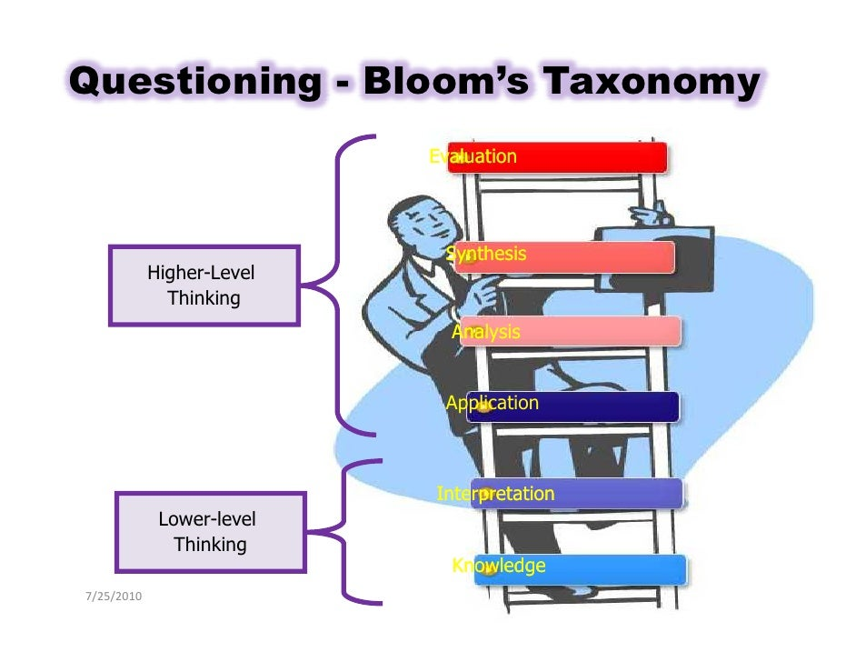 Questioning - Bloom's Taxonomy                                        Evaluation                                          ...