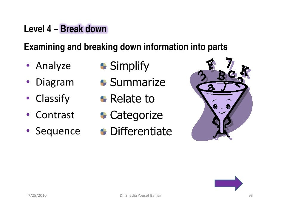 Level 4 – Break down Examining and breaking down information into parts •   Analyze            Simplify •   Diagram       ...