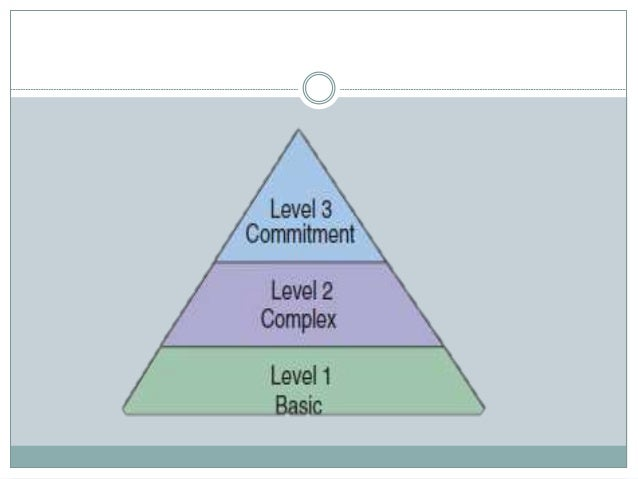 levels of critical thinking basic complex commitment Critical thinking and scientific reasoning are similar but different  have quantitative competency and a basic ability to interpret data and have some  commitments additionally, for students who had comparable levels of.