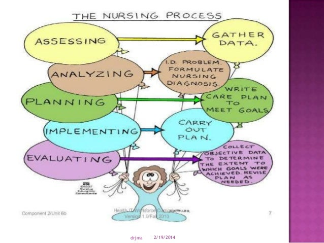 critical thinking process in nursing The clinical reasoning process is dependent upon a critical thinking  year nursing students demonstrated appropriate clinical reasoning and critical thinking.