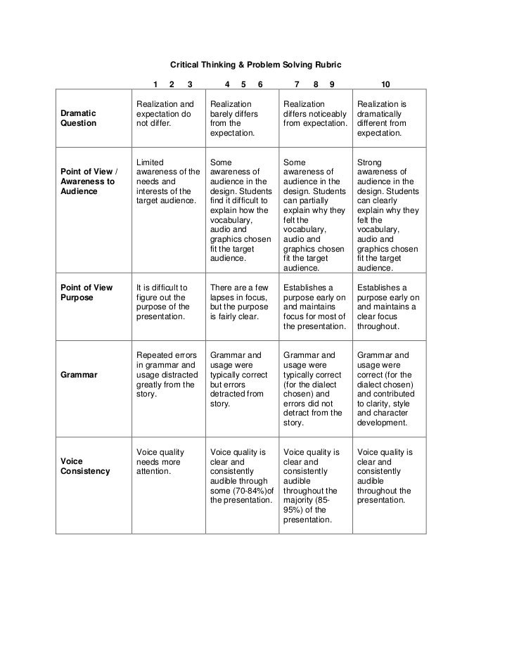 Critical thinking rubrics high school