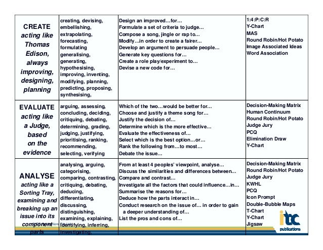 tools for critical thinking Models help support and develop critical thinking skills • paul and elder: critical thinking concepts and tools • wolcott and lynch.