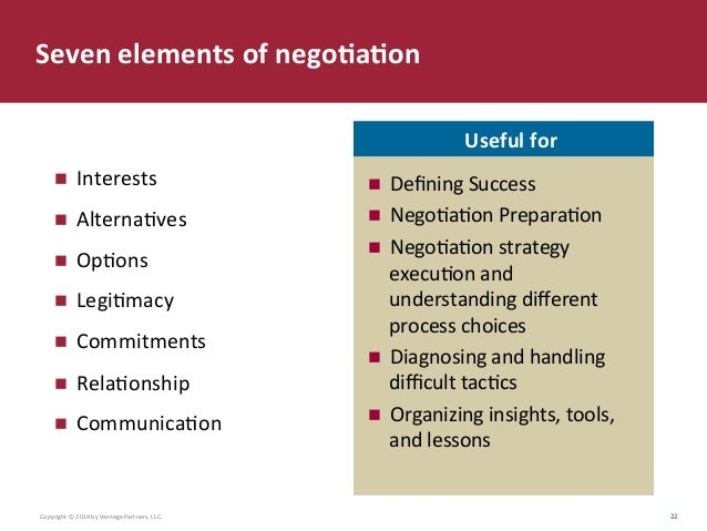7 elements of negotiation Prior to the speech negotiation 7 element principle interests, not positions  options (the more, the better) batna legitimacy commitments for the future.