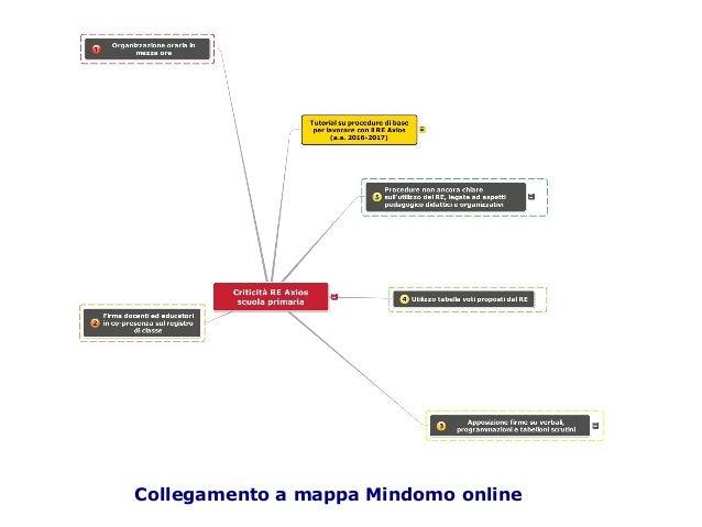 Collegamento a mappa Mindomo online