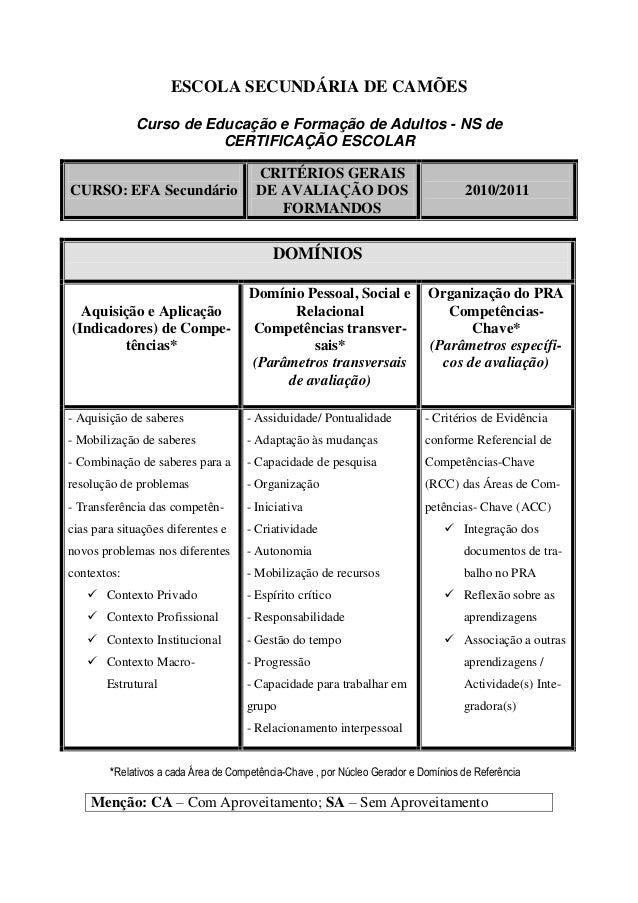 ESCOLA SECUNDÁRIA DE CAMÕES Curso de Educação e Formação de Adultos - NS de CERTIFICAÇÃO ESCOLAR CURSO: EFA Secundário CRI...