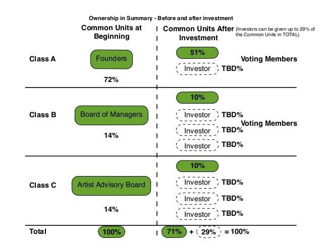 Ownership in Summary - Before and after investment  Common Units at Beginning Class A  Common Units After (Investors can b...