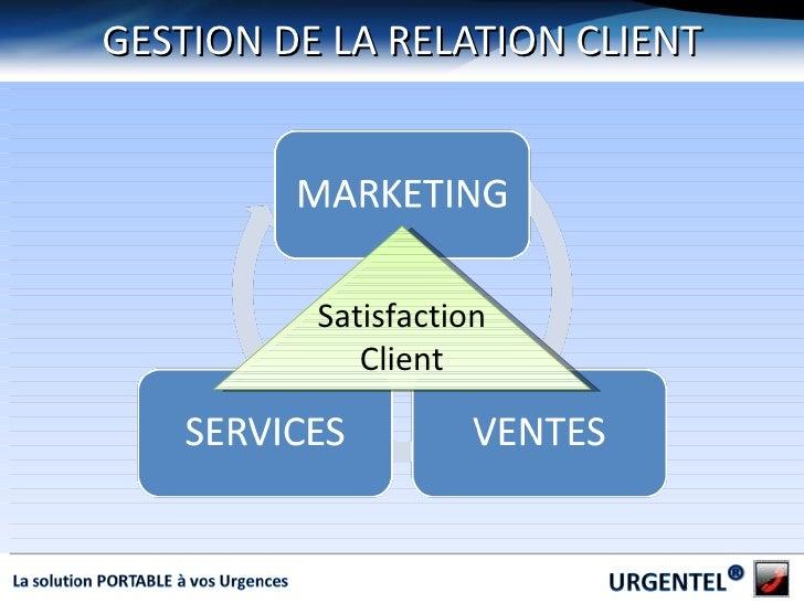GESTION DE LA RELATION CLIENT Satisfaction Client