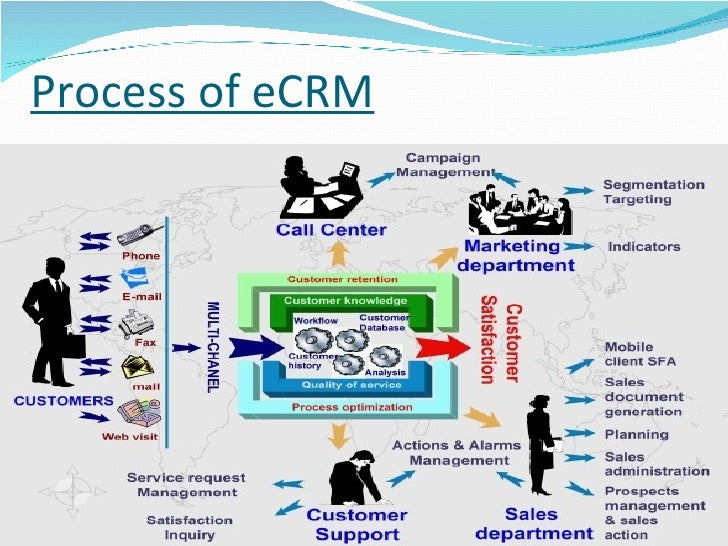 crm customer relationship management and process