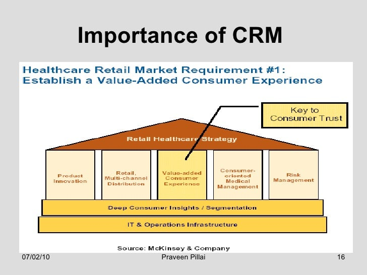 importance of customer relationship management Customer relationship management one important aspect of the crm approach is the systems of crm that compile data from a range of different communication.