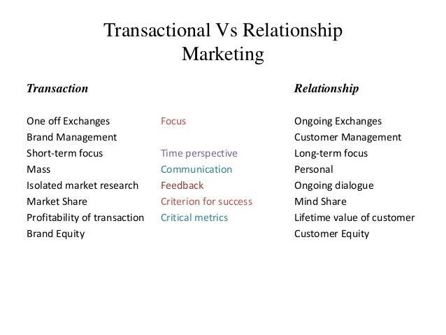 Transactional Vs Relationship  Marketing  Transaction Relationship  One off Exchanges Focus Ongoing Exchanges  Brand Manag...