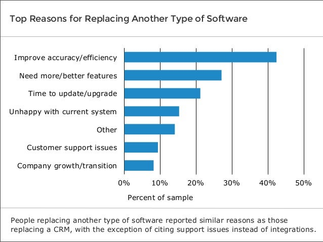 Top Reasons for Replacing Another Type of Software  Improve accuracy/efficiency Need more/better features Time to update/u...