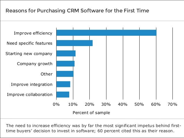 Reasons for Purchasing CRM Software for the First Time  Improve efficiency Need specific features Starting new company Com...