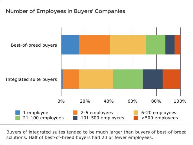 Number of Employees in Buyers' Companies  Best-of-breed buyers  Integrated suite buyers  0% 1 employee 21-100 employees  2...